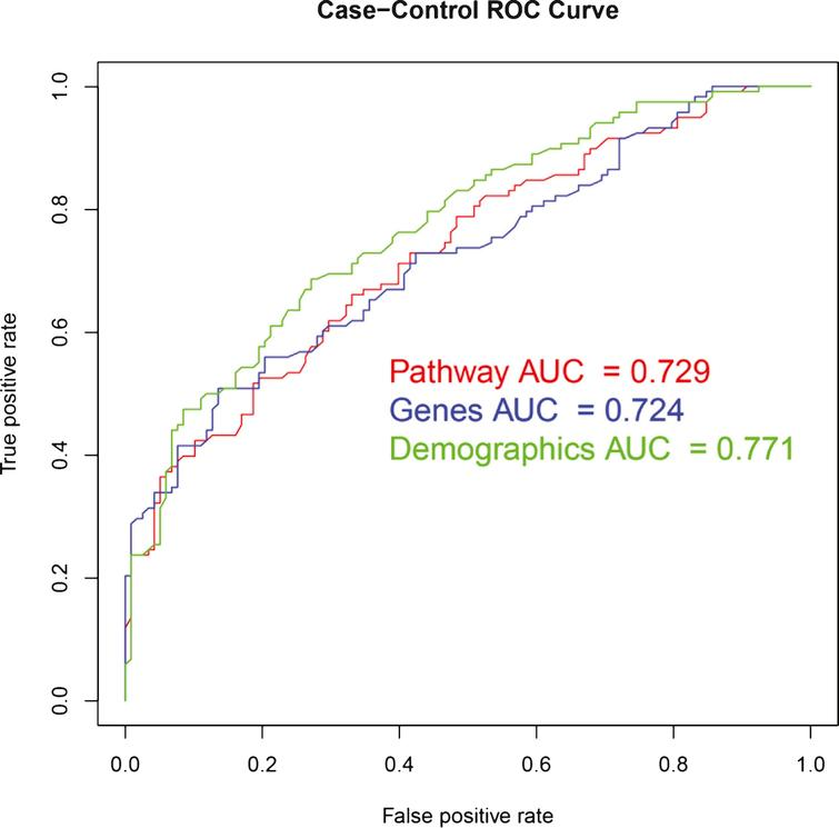 ROC curves for Random Forest models in independent test data. ROC, Receiver Operating Characteristic; AUC, Area under the curve.