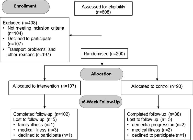 Flow diagram of the ADEX study. Study participation and follow-up including reasons for drop-out.