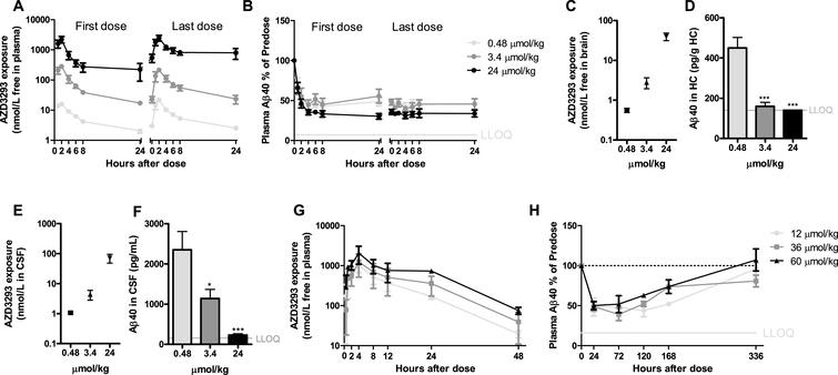 Time- and dose-dependent inhibition of plasma, CSF, and brain Aβ in dogs after oral administration of AZD3293. The dose regimens included 0.48, 3.4, or 24μmol/kg (0.2, 1.4, or 10 mg/kg) daily for 2 weeks (A–F) and a single dose of 12, 36, or 60μmol/kg (5, 15, or 25 mg/kg) (G, H). Maximum plasma AZD3293 concentration was observed at 2 h after dosing (A). AZD3293 resulted in time- and dose-dependent effects on plasma Aβ40 (B). A dose-dependent increase in free brain AZD3293 concentration (hippocampus, C) and reduction in hippocampus Aβ40 (D) were observed at 24 h after the last dose. A dose-dependent increase in CSF exposure (E) and a reduction in brain Aβ40 (G) at 24 h after the last dose were established. At doses of 12, 36, or 60μmol/kg, plasma AZD3293 concentrations increased with dose (G), while the increase in dose did not result in increased effect with Aβ40 concentrations in plasma as read-out (H). Data are presented as Mean±SEM ( *p <  0.05;  **p <  0.01,  ***p <  0.001, compared with low dose). Lower limit of quantification (LLOQ).