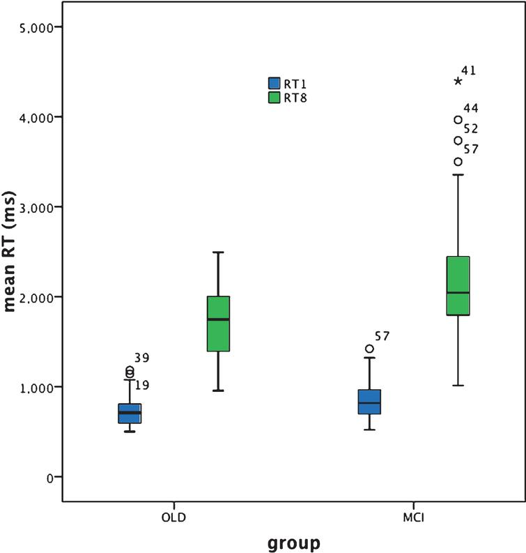 Box plot for target alone (RT1) and target plus distracters search (RT8) performance based on individual reaction time (RT) (ms).