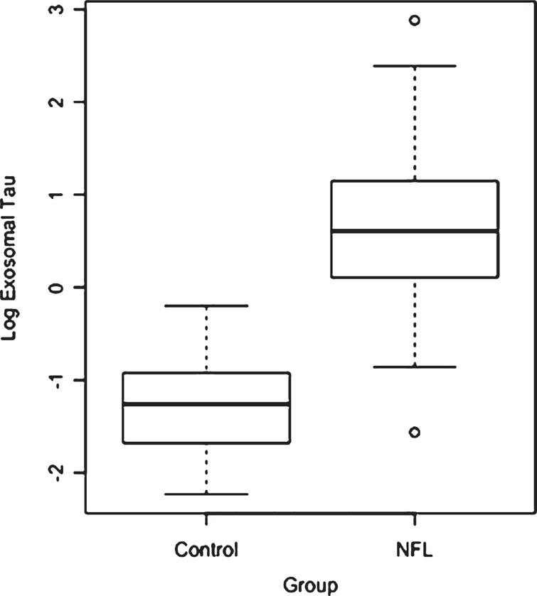 Unadjusted distribution of plasma exosomal tau between Control and NFL groups.