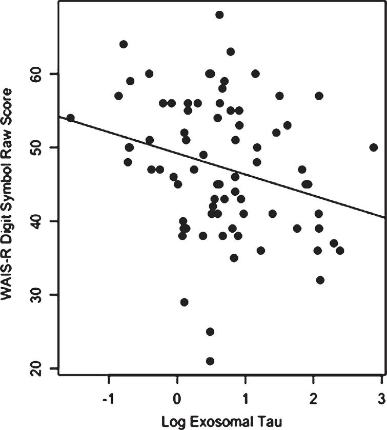 Scatter plot and regression line for the relationship between log exosomal tau and the WAIS-R Digit Symbol raw score for the NFL group (higher Digit Symbol scores reflect better performance).