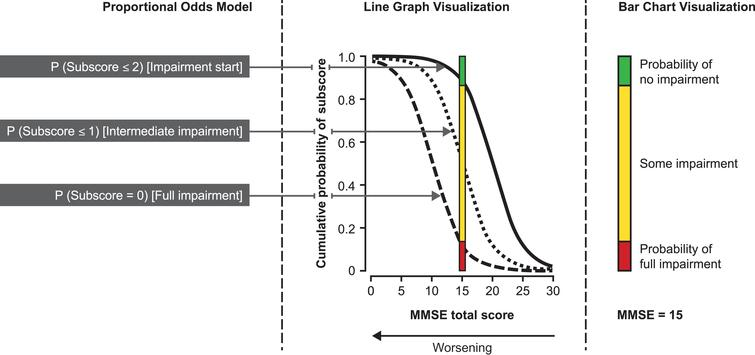 Proportional Odds Model (POM) illustration for an MMSE subscore ranging from 0 (complete impairment) to 3 (no impairment). To understand the POM, consider an MMSE subscore ranging from 0 to 3. A logistic regression could be used to estimate the probability of the subscore being=0 across the different MMSE total score values (leftmost sigmoid curve). Another logistic regression model might be set up to estimate the probabilities for a subscore being ≤ 1 (middle curve). Finally, a logistic regression model may estimate the probability of impairment start (rightmost curve). The POM simultaneously fits those three logistic curves respecting their natural order and can thus be seen as a sandwich of logistic regression models. These probabilities at each MMSE total score can be visualized as colored bar charts for development of an animation that follows the sequence of what happens for each subscore starting at MMSE total score=26 and counting down to MMSE total score=0. The example in the figure shows the probability of no, some, and full impairment at MMSE total score=15.