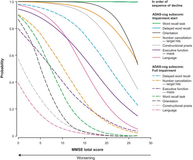 Probability of impairment start and full impairment for the ADAS-cog subscores as estimated by the proportional odds model with MMSE total score as the dependent variable. ADAS-cog scores were available for 1,026 patients with mild or moderate AD (MMSE score ≥ 14); data missing for 12 patients.