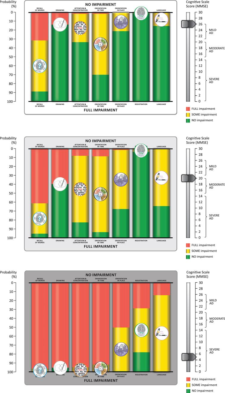 Sample stills from the animation developed from the bar chart visualization of the sequence of cognitive decline showing the probability of impairment at MMSE total scores of 26, 20, and 5. The symptom icons are seen to drop down from top to bottom asthe disease progresses. They are placed in the middle of the yellow bar, where they represent the likelihood of having some impairment. The full animation counts down each level of MMSE total score from 26 to 0, as shown in the Supplementary Video.