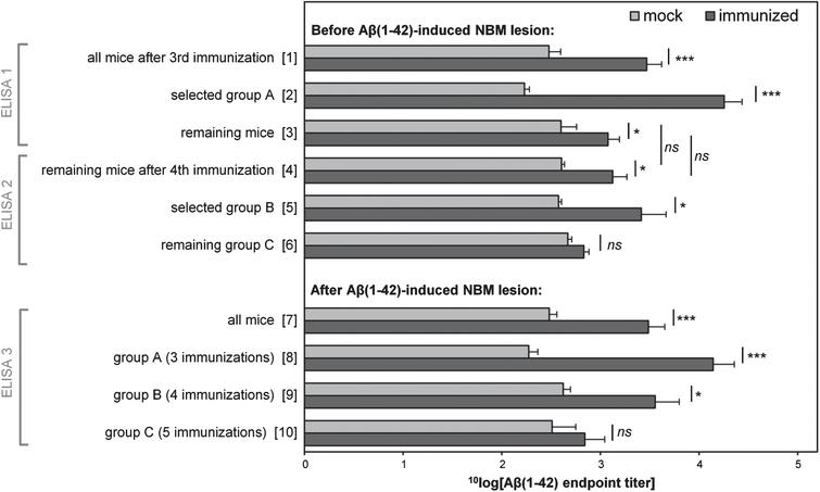 Average of the 10log value of anti-oligomeric Aβ1-42 ELISA endpoint titers of immunized and mock mice before and after Aβ1-42-induced NBM lesions. After all mice had received three (mock-) immunizations, mice with high titers (ELISA 1) and randomly selected mock mice were selected as the first group to receive NBM lesion surgery (group A). Remaining mice received a fourth (mock-) immunization. Again, mice with high titers (ELISA 2) and randomly selected mock mice were selected as the second group to receive NBM lesion surgery (group B). Remaining mice (group C) received a fifth (mock-) immunization before lesion surgery. Measurements before NBM lesions (ELISA 1 and 2) were performed on sera from blood samples collected from the tail vein. Measurements after NBM lesions (ELISA 3) were performed on sera from blood samples taken from the heart, just before transcardial perfusion. The results show that three rounds of immunizations are highly effective, while a fourth and fifth round of immunizations have only minor added effect. Vertical axis categories are numbered between square brackets for easy reference. Error bars represent SEM. Statistical indicators: *p<0.05, ***p<0.001, ns indicates p>0.05.