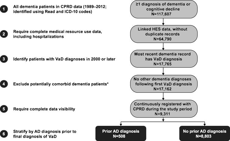 Derivation of study cohorts. *To reduce the likelihood of mixed dementias, patients with multiple vascular dementia (VaD) diagnoses were removed if they had an indication of other types of dementia (e.g., dementia with Lewy bodies) between their first and last VaD diagnoses. AD, Alzheimer's disease; CPRD, Clinical Practice Research Datalink; HES, Hospital Episode Statistics; ICD-10, International Classification of Diseases.
