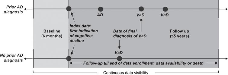 Study design. AD, Alzheimer's disease; VaD, vascular dementia.