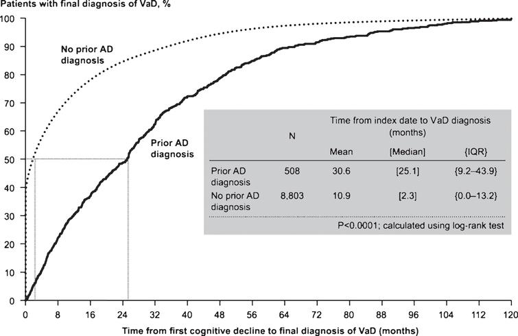 Time to vascular dementia (VaD) diagnosis in patients with and without prior Alzheimer's disease (AD) diagnosis prior to propensity score matching. IQR, interquartile range.