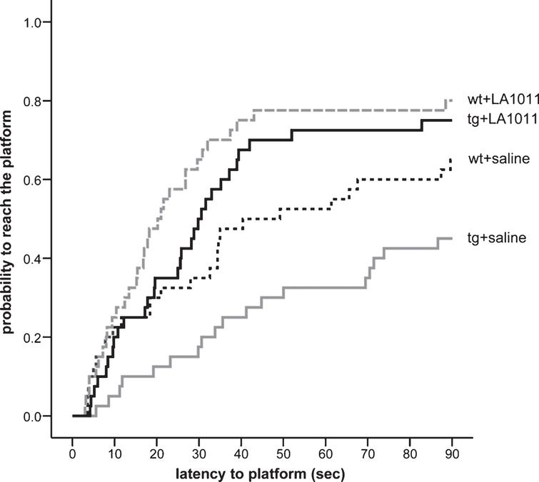 Effect of LA1011 treatment on Morris water maze performance. The fitted survival curves using the Cox Proportional Hazard model represents the probability that animals find the platform during a trial, capped at 90 s. The effect of day has been modeled in. We compared wt+saline versus wt+LA1011 (p=0.047), wt+saline versus tg+saline (p=0.036), and tg+saline versus tg+LA1011 (p=0.001) treatment groups using log-rank tests (n=8/group).