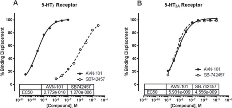 Affinities of AVN-101 and SB742457 to 5-HT7 (A) and 5-HT2A (B) receptors in competitive radioligand binding assay. Radio-labeled 5.5nM [3H] lysergic acid diethylamide was used for 5-HT7 receptor and 0.5nM [3H] ketanserin was used for 5-HT2A receptor.