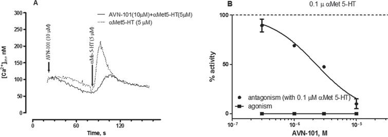 A) Kinetics of Ca2+ mobilization induced by αMet5-HT (5μM) without (dashed line) and in the presence of 10μM AVN-101 (solid line) in HEK 297 cells extragenously expressing the human recombinant 5-HT2B receptor. Arrows indicate additions of the corresponding compounds. B) Activation (squares) and inhibition of the αMet5-HT-induced rat stomach fundus contraction (circles) with AVN-101.