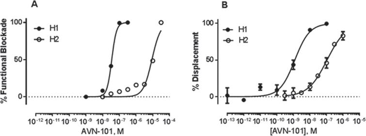 A) AVN-101-induced blockade of cell responses (SK-N-SH endogenously expressing H1 receptors and CHO-K1 exogenously expressing human recombinant H2 receptors) to corresponding agonists, 10μM histamine and 50nM amthamine. Histamine induced Ca2+ mobilization in SK-N-SH cells and amthamine induced cAMP accumulation in CHO-1K cells. B) AVN-101 effectively competes for the H1 and H2 receptors, expressed in CHO-K1 cells, with corresponding radio-labeled ligands, 1.2nM [3H]Pyrilamine and 0.1nM [125I]Aminopotentidine.