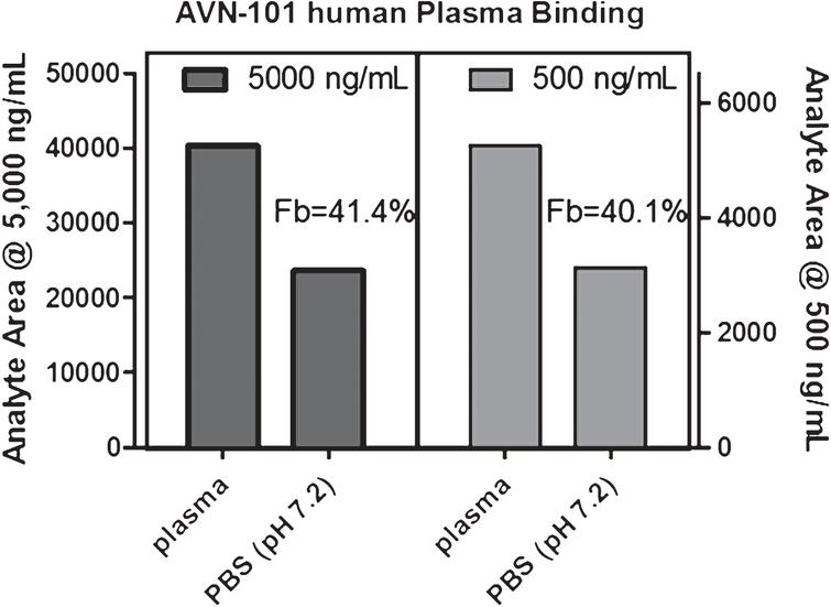 4h equilibrium concentrations of AVN-101 in dialysis apparatus, whole human blood plasma in one chamber and PBS (pH 7.2) in another. Fb –AVN-101 fraction bound to plasma proteins.