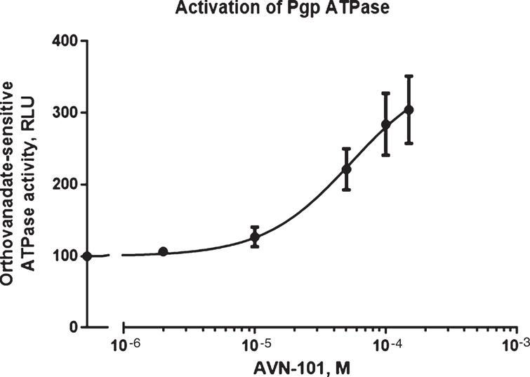 AVN-101-induced activation of Pgp ATPase activity.