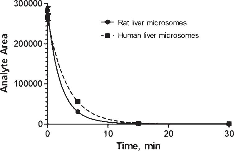 Kinetics of AVN-101 (1μM) decomposition by rat and human microsomes.