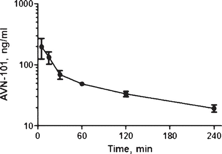 Pharmacokinetics of AVN-101 in mice upon IP administration at a dose of 5mg/kg.