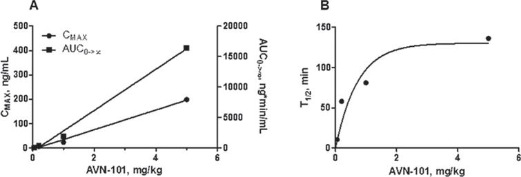 AVN-101 PK in mice blood upon IP administration. A) Dose dependence of maximal concentration (CMAX) and exposure (AUC0->∞) of the AVN-101. B) Half-life of elimination (T1/2) of the AVN-101.