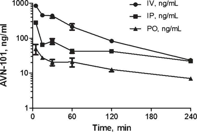 Pharmacokinetics of AVN-101 (dose 5mg/kg) in Wistar rats, administered through IV, IP, and PO routes.