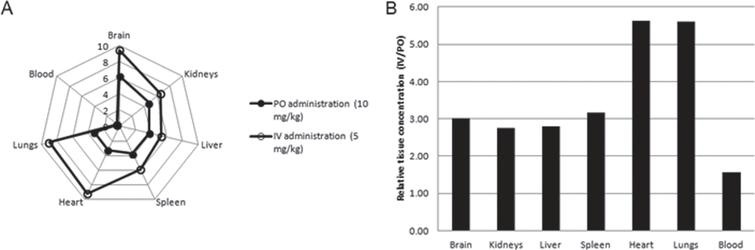 A) Content of AVN-101 (μg/mL) in Wistar rat tissues 4h after either IV (5mg/kg) or PO (10mg/kg) administration. B) Ratio of tissue AVN-101 concentrations, IV administration over PO administration, normalized by the corresponding dose.