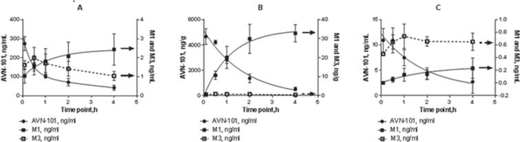 Pharmacokinetics of AVN-101 and its metabolites, M1 and M3, in plasma (A), brain (B), and CSF (C) of Sprague Dawley rats. AVN-101 was administered as a bolus in physiologic saline solution at a dose of 2mg/kg through the tail vein.
