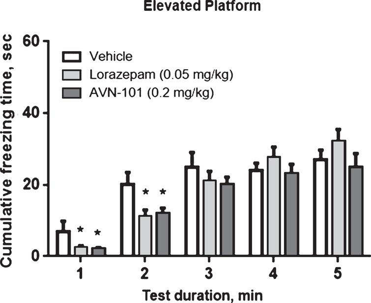Cumulative time in frozen state of male BALB/c mice in the elevated platform test. Group 1 –control (saline vehicle), Group 2 - Lorazepam (0.05mg/kg) and Group 3 - AVN-101 (0.2mg/kg). Each group included at least 8 animals. Mean values ± SE. Difference from placebo group: *p<0.05 (ANOVA's Fisher LS test).