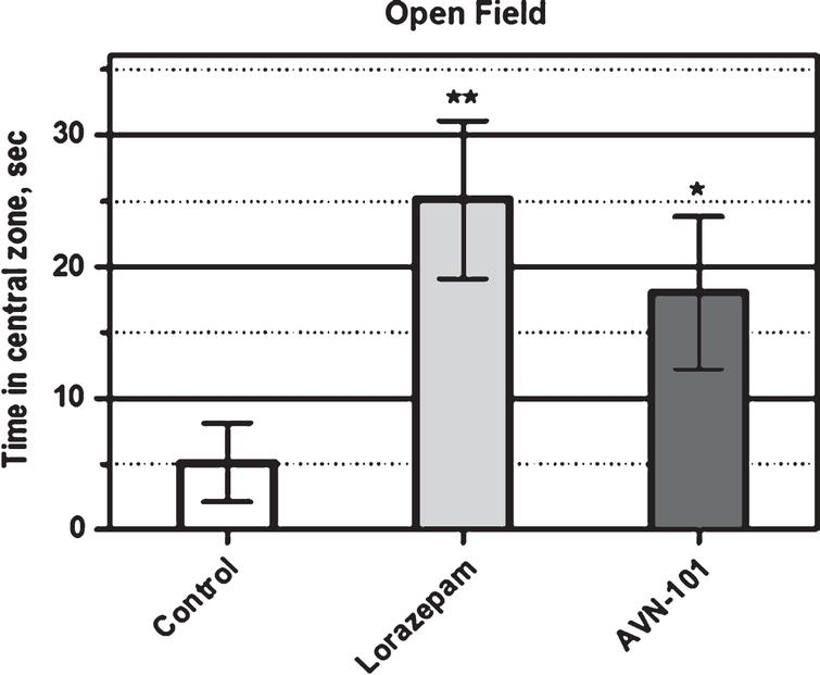 Time duration spent by male BALB/c mice in the central zone of open-field platform. Significance of the difference of test groups, Lorazepam and AVN-101 from control (placebo) group: *p<0.05; **p<0.01 (ANOVAs Fisher LS test).