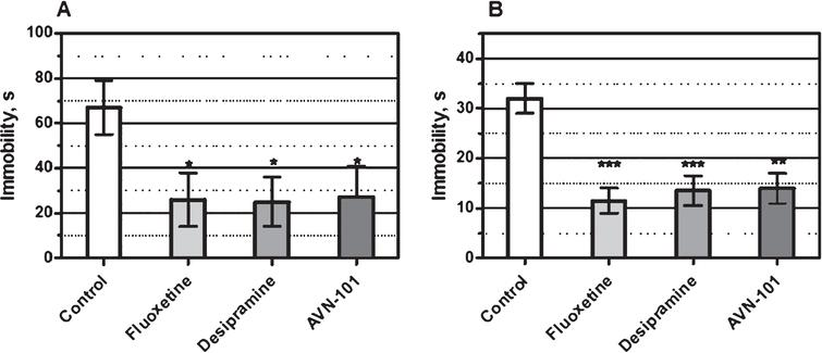 Effect of Fluoxetine and Desipramine (both at 15mg/kg) and AVN-101 (0.05mg/kg) on mice immobility in (A) the Porsolt forced swim test and (B) tail suspension test. *p<0.05, **p<0.01, ***p<0.001 (Student t-test).