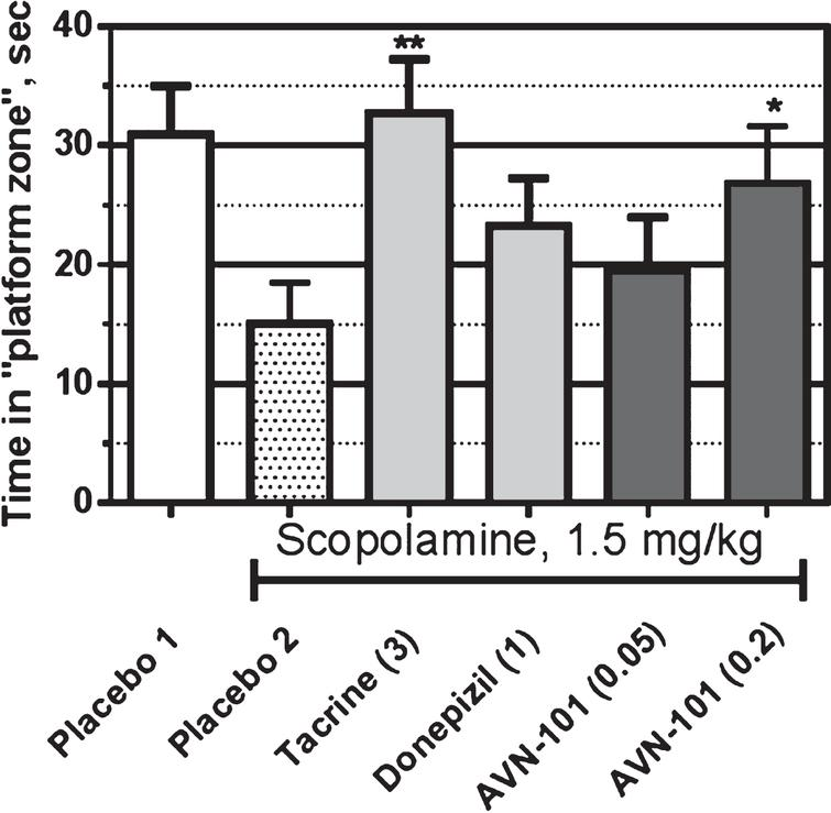 """The Morris water maze test for reversal of scopolamine-induced amnesia in male BALB/c mice. Ordinate axis: the time (mean ± SE) spent in the quadrant where the """"safe"""" platform was located during two previous training days. Difference from placebo 2 group: *p<0.05; **p<0.01 (Student t-test)."""