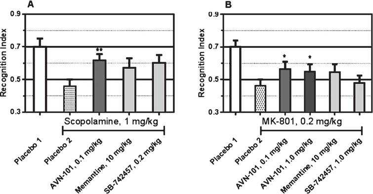 Effect of the AVN-101 and positive control drugs, memantine and SB-742457, on novel object recognition index in male BALB/c mice (mean ± SE) upon scopolamine (A) or NK-801-induced amnesia (B). Difference from group administered with scopolamine (Placebo 2): *p<0.05; **p<0.01 (Student test).