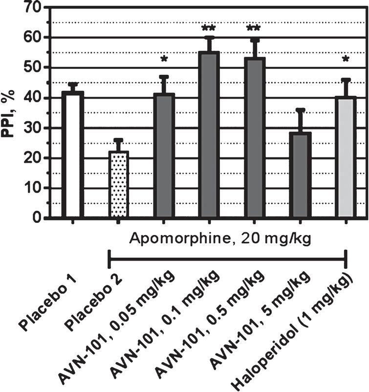 Effect of AVN-101 and Haloperidol on apomorphine-induced disruption of pre-pulse inhibition in SHK male mice. Difference from group administered with Apomorphine (Placebo 2): *p<0.05; **p<0.01 (Student test).