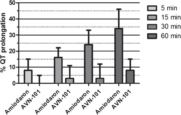 Q-T prolongation in guinea pigs by AVN-101 and positive control amiodaron.