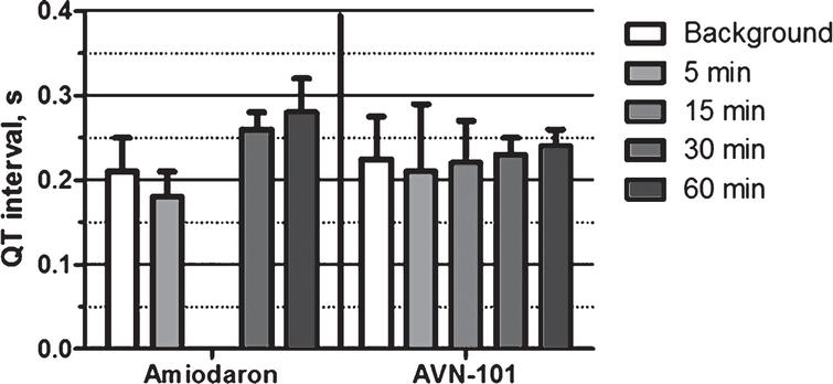 QT interval in Rhesus Macaca mulatta upon IV administration of positive control drug amiodaron (15mg/kg) or AVN-101 (1mg/kg).