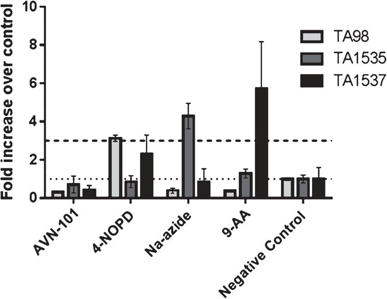 Effect of AVN-101 and control substances  on reverse mutation rate (Ames test) of Salmonella typhimurium strains TA98 (light gray), TA1535 (dark  gray), and TA1537 (black). Results for the highest AVN-101 concentration tested, 50μM, are shown.  Positive controls for TA98 (4-NOPD), TA1535 (Na-azide), and TA1537 (9-AA), were tested at respective  concentrations of 15μg/mL, 2μg/mL, and 50μg/mL. Effects of the compounds are presented as  a fold increase over negative control, non-treated bacteria cultures (mean ± SE). Dotted line shows  negative control level and dashed line represents the 3-fold threshold that is considered as a significant level  for mutagenic effect.