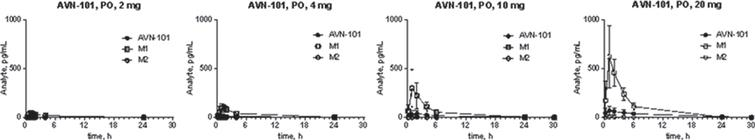 Kinetics of AVN-101 and its metabolites, M1 and M2, in plasma of human healthy volunteers after single AVN-101 PO administration at different doses.