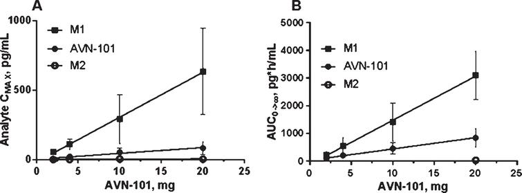 Relation between an AVN-101 dose upon PO administration and blood concentration of AVN-101 and its two metabolites, M1 and M2, in humans. A) Peak concentration, Cmax (mean ± SD). B) Exposure, AUC (mean ± SD).