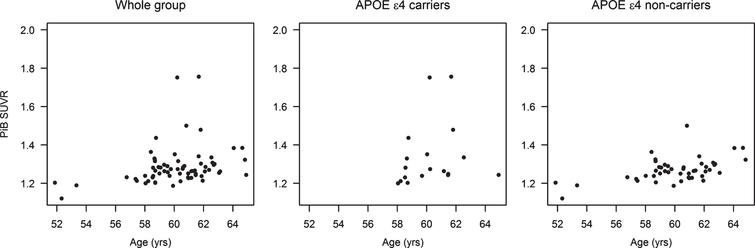 Associations of PiB SUVR with age in the whole group of participants, in APOE ɛ4 carriers, and in APOE ɛ4 non-carriers.