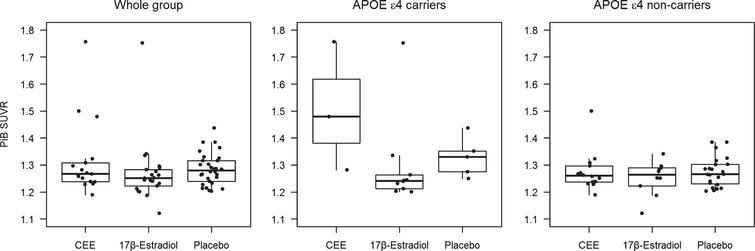 PiB SUVR in the oral CEE, transdermal 17β-estradiol, and the placebo groups in the whole group of participants, in APOE ɛ4 carriers, and in APOE ɛ4 non-carriers.