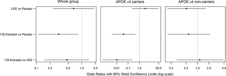 Odds ratios for PiB SUVR from proportional odds logistic regression models and 95% Wald confidence limits comparing PiB SUVR in oral CEE, transdermal 17β-estradiol, and the placebo groups in the whole group of participants, in APOE ɛ4 carriers, and in APOE ɛ4 non-carriers after adjusting for age. The odds ratio axis is logarithmic to accommodate the entire range of 95% Wald confidence limits.