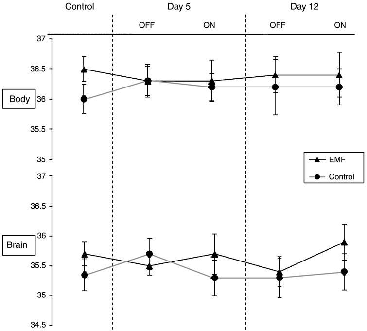 Body and brain temperature measurements for AD mice recorded prior to the start of EMF treatment (control), as well as at 5 days and 12 days into EMF treatment. For both control and treatment time points, there were no differences between EMF-treated and control AD mice for either body or brain temperatures. As well, no significant differences in OFF versus ON temperatures were evident in EMF-treated AD mice.