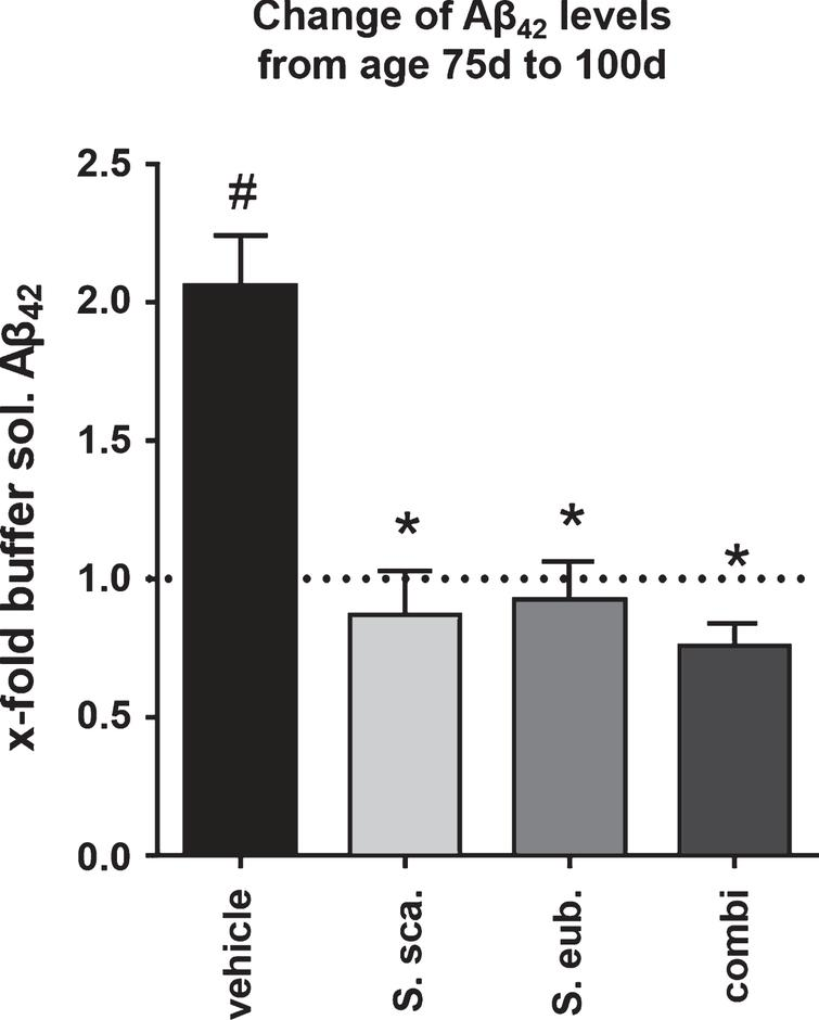 Sideritis spp. treatment stabilizes Aβ42 levels. Calculation of the fold-increase of buffer-soluble Aβ42 levels reveals that post-AD-onset treatment with Sideritis spp. extracts cuts the increase from the age of 50 d (treatment start) to 100 d by at least half and thus stabilizes the amount of Aβ42 at the level of 75-days-old animals (represented by the dotted line). *indicates significant difference to vehicle; #indicates significant difference to 75-days-old, untreated mice (i.e., dotted line at 1.0) (mean + SEM, *p < 0.05).