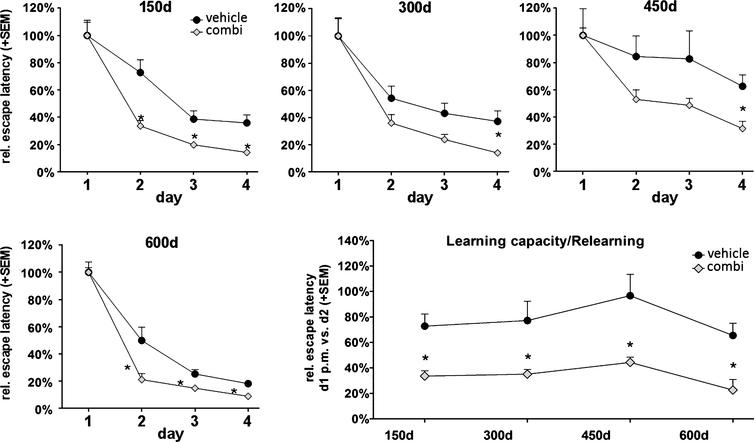 The Sideritis spp. extract combination improved cognition in young and old, non-transgenic 'healthy' mice. Reduced water maze escape latency values of treated mice at an age of 150 days as well as at later time points reveal enhanced cognition. Comparison of the escape latency of the second test day with the escape latency of the first day's second trial indicate an enhanced ability to adapt to new information at all tested time points (mean + SEM, *p≤0.05).