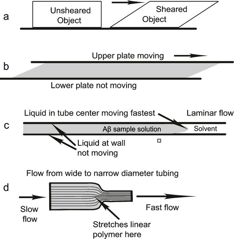Different types of shear (cross sections): (a) Sheared solid; (b) liquid between two plates, one stationary; (c) liquid flowing in a capillary or two stationary plates; (d) liquid flowing through tubes with different diameters. Laminar liquid shear is found in (b) and (c). Both laminar and extensional shear are found in (d).