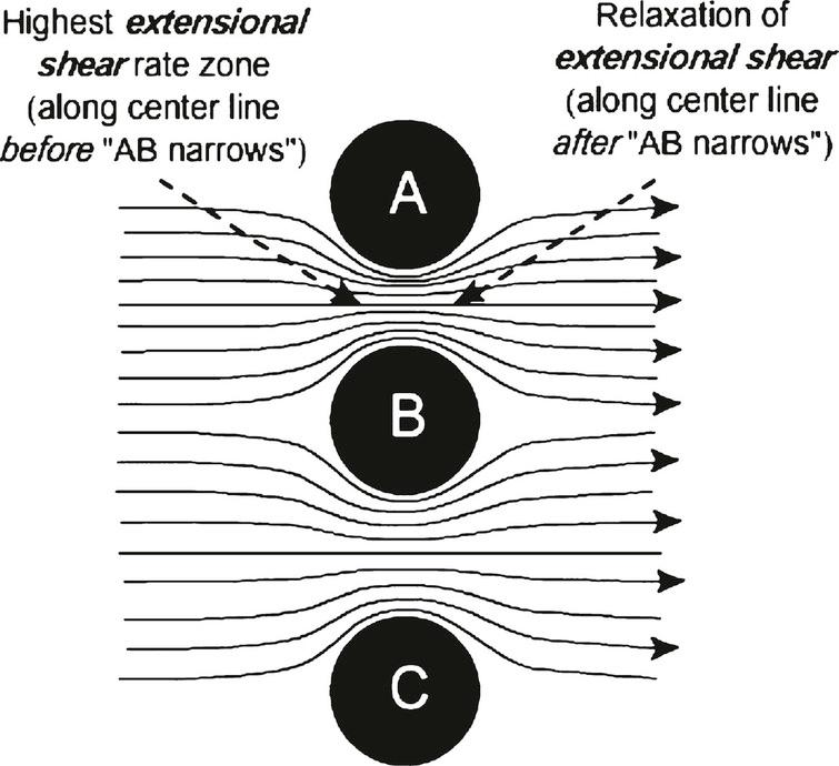 Illustration of extensional shear, where a long molecule entering the restricted flow zone between flow obstructions A and B along the center line senses a faster flow at the center line between the objects than at any point to the left of that on the center line, thus stretching the molecule because of the difference in the flow rates. As the molecule exits the restricted flow zone the stretching force is relaxed.