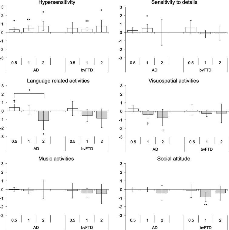 Mean component scores across disease severity in Alzheimer's disease and behavioral-variant frontotemporal dementia. Error bars indicate ± 95% CI for each disease severity (CDR 0.5/1/ 2). White bars denote increase in behavior and gray bars denote decrease in behavior. *p<0.05; **p<0.01. †denotes trend toward significance in observed differences (p<0.10).