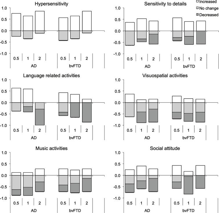 Proportion of patients exhibiting increased, no change, and decreased behaviors at different levels of disease severity in Alzheimer's disease and behavioral-variant frontotemporal dementia.