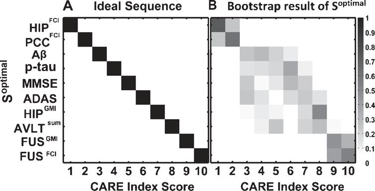 Optimal temporal order, Soptimal, of the 10 AD biomarkers estimated by the EBP model. A) The y-axis shows the Soptimal and the x-axis shows the CARE index score at which the corresponding event occurred. B) Bootstrap cross-validation of the Soptimal. Each entry in the matrix represents the proportion of the Soptimal during 500 bootstrap samples. The proportion values range from 0 to 1 and correspond to color, from white to black. The CARE index scores with their corresponding biomarkers follow: 1, increased HIPFCI; 2, decreased PCCFCI; 3, decreased Aβ concentration; 4, increased p-tau concentration; 5, decreased MMSE score; 6, increased ADAS score; 7, decreased HIPGMI; 8, decreased AVLT score; 9, decreased FUSGMI; 10, increased FUSFCI.