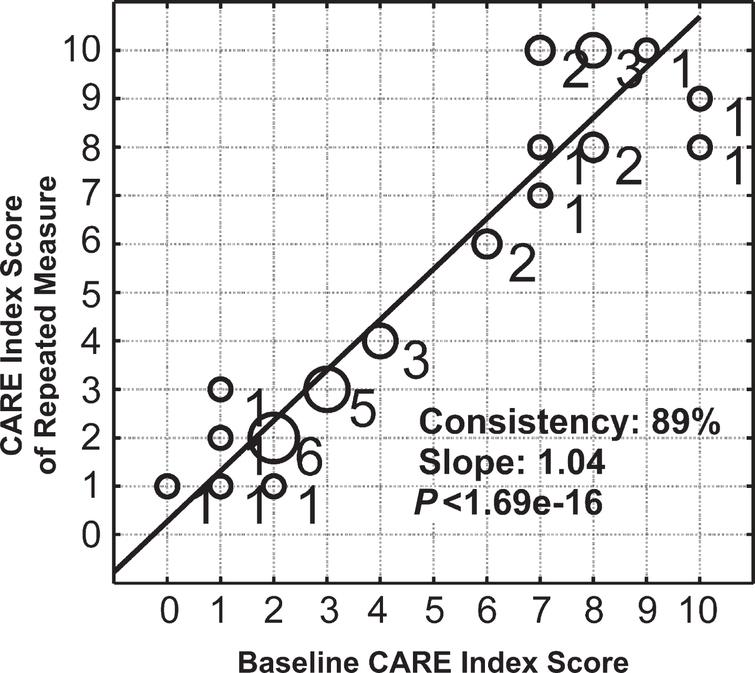 Intrasubject consistency of the CARE index score between repeated measures. The x-axis is individual's baseline CARE index score, and the y-axis is the individual's CARE index score from a measurement repeated within six months. Circle size and the number next to the circle represent the number of subjects falling on the same data point. The correlation value between two CARE index scores from repeated measurements is 89% with a slope of 1.04 (p < 1.69e-016).