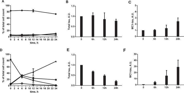 Time-course of caspase activation and induction of conformationally-changed tau after treatment of N2a cells with staurosporine. Caspase activation in N2a cells transiently transfected with the 2N4R tau cDNA alone (A) and treated with 1μM staurosporine (D). Samples were collected at time zero, 6 h, 12 h, and 24 h. Caspase activation was detected using a fluorochrome-conjugated pan-caspase inhibitor (SR-VAD-FMK) in a GUAVA PCA96 flow cytometer. Membrane structural integrity was detected by the cell impermeable dye 7-AAD. Cells with low, moderate, or high levels of caspase activation correspond to filled circles, filled squares, and filled triangles, respectively. Dead cells with no active caspases present and permeable membranes are marked as open circles (A, D). Relative amounts of total tau in DA9/CP27 ELISA in control lysates (B) and after treatment with 1μM staurosporine (E). Relative amounts of conformationally-changed tau levels measured by MC1/CP27 ELISA in control lysates (C) and after treatment with 1μM staurosporine (F). Linear regression with variable slope analyses was used to calculate relative amounts of total tau and conformationally-changed tau from standard curves obtained from purified PHFs. Each point represents the mean value of six independent samples. A.U., arbitrary units.