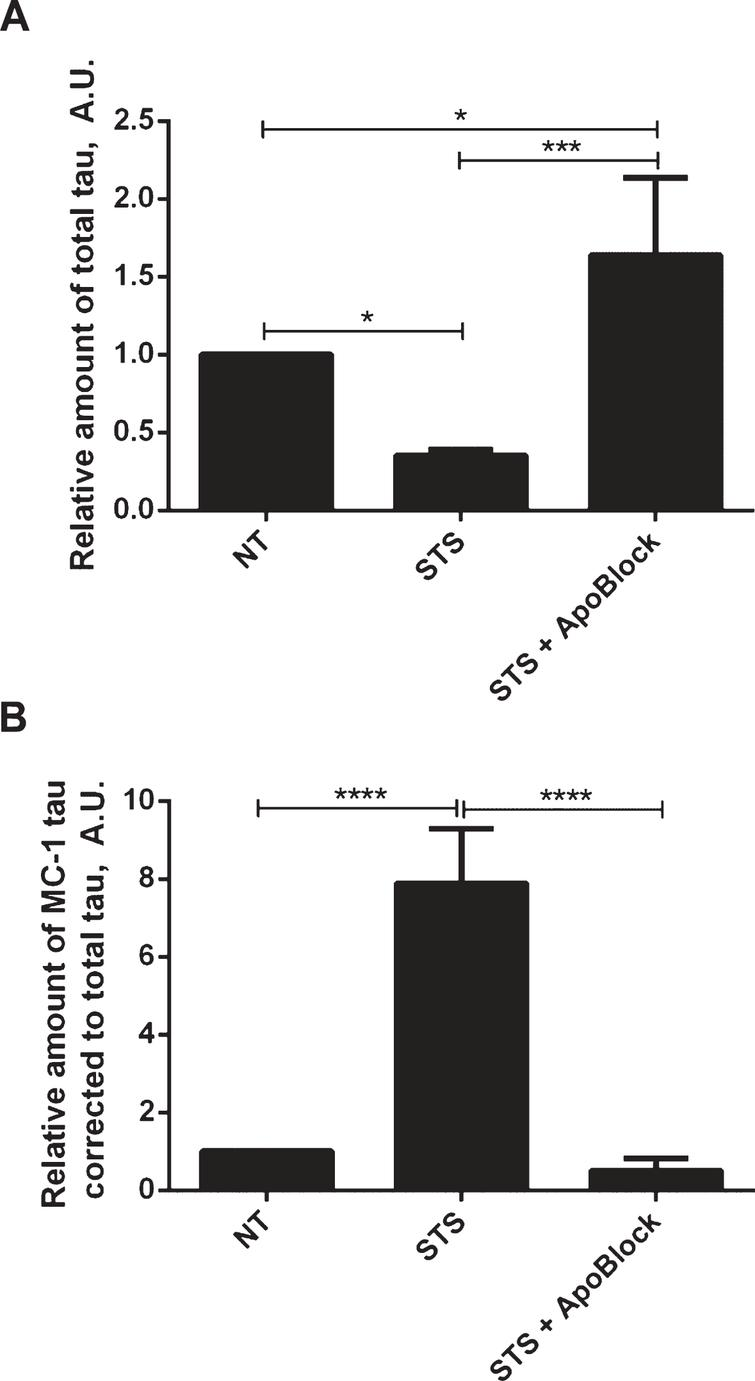 Protective effect of pan-caspase inhibitor on aggregation of tau. N2a cells were transiently transfected with 2N4R tau and treated with 0.5μM staurosporine (STS) or staurosporine and 50μM pan-caspase inhibitor (ApoBlock) for 24 h. Untreated controls are shown as NT. Cell lysates were analyzed in ELISA for total tau (A) and conformationally-changed MC1-tau (B). Linear regression with variable slope analyses were used to calculate relative amounts of total tau and conformationally-changed tau from standard curves based on purified PHFs. Relative amounts of conformationally-changed were corrected for total tau. Amounts of total tau and conformationally-changed tau are expressed as mean values of six individual datasets relative to untreated controls set to unity. Statistical analyses for the relative amounts of total tau and D421-tau using one-way ANOVA with multiple comparisons. A.U. arbitrary units.